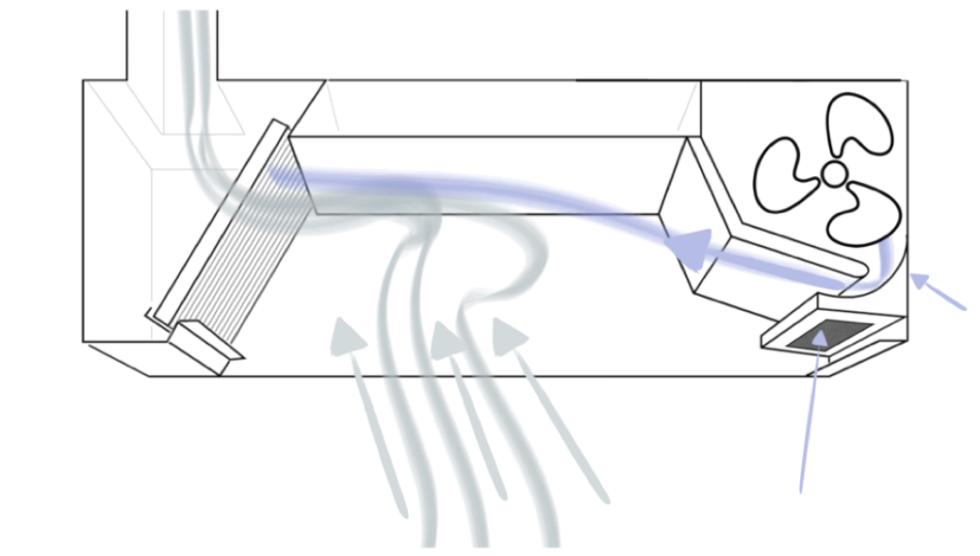 Küchenlüftung mit Stützstrahl