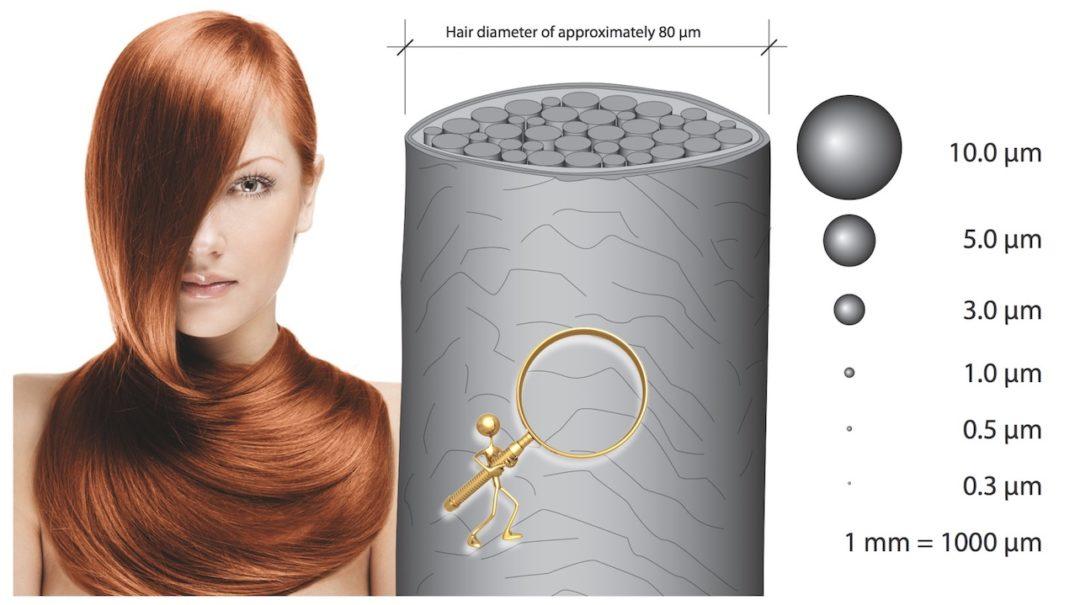Aerosole Größenvergleich zu menschlichem Haar