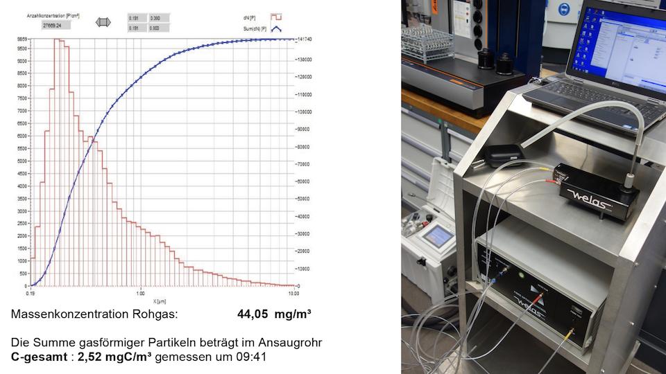 Auswertung einer Luftverschmutzung nach TA Luft